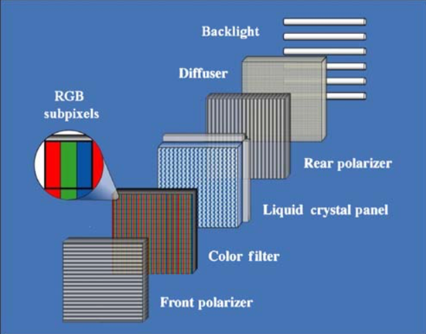 Schematic of LCD dental display device showing basic components.