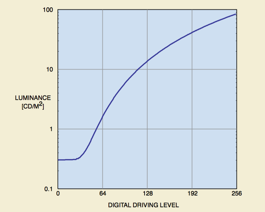 Display response characteric of a diagnostic display. Luminance vs digital driving level.